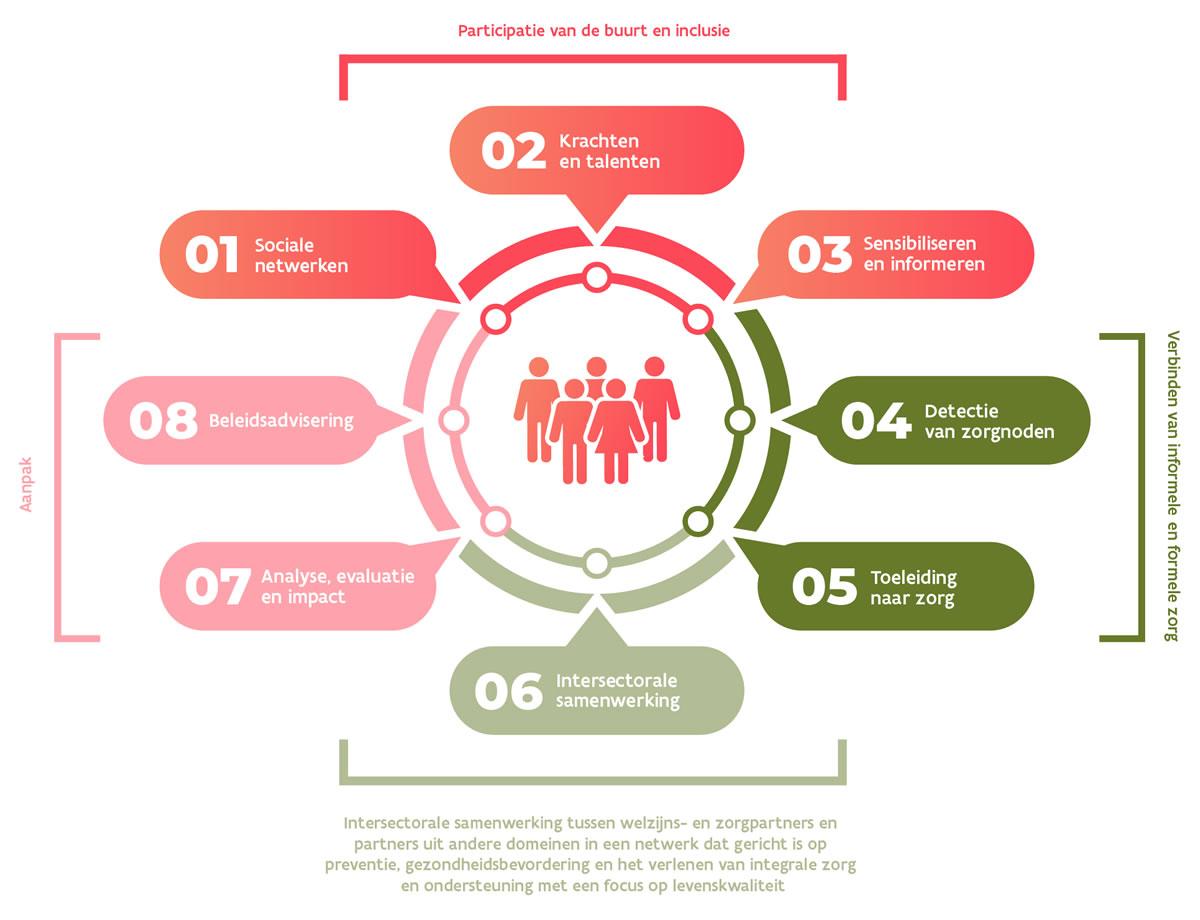 Participatie van de buurt en inclusie: sociale netwerken; krachten en talenten; sensibiliseren en informeren. Verbinden van informele en formele zorg: detectie van zorgnoden; toeleiding naar zorg. Intersectorale samenwerking tussen welzijns- en zorgpartners en partners uit andere domeinen in een netwerk dat gericht is op preventie, gezondheidsbevordering en het verlenen van integrale zorg en ondersteuning met een focus op levenskwaliteit: intersectorale samenwerking. Aanpak: analyse, evaluatie en impact, beleidsadvisering.